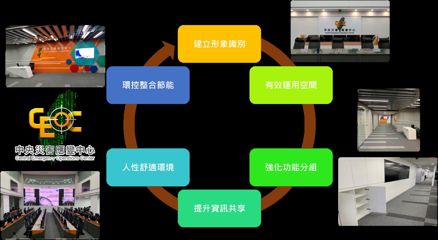 中央災害應變中心簡介