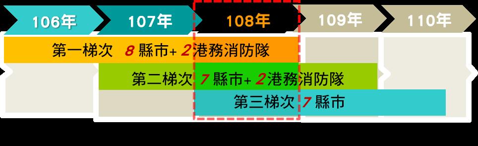各梯次106-108年執行期程