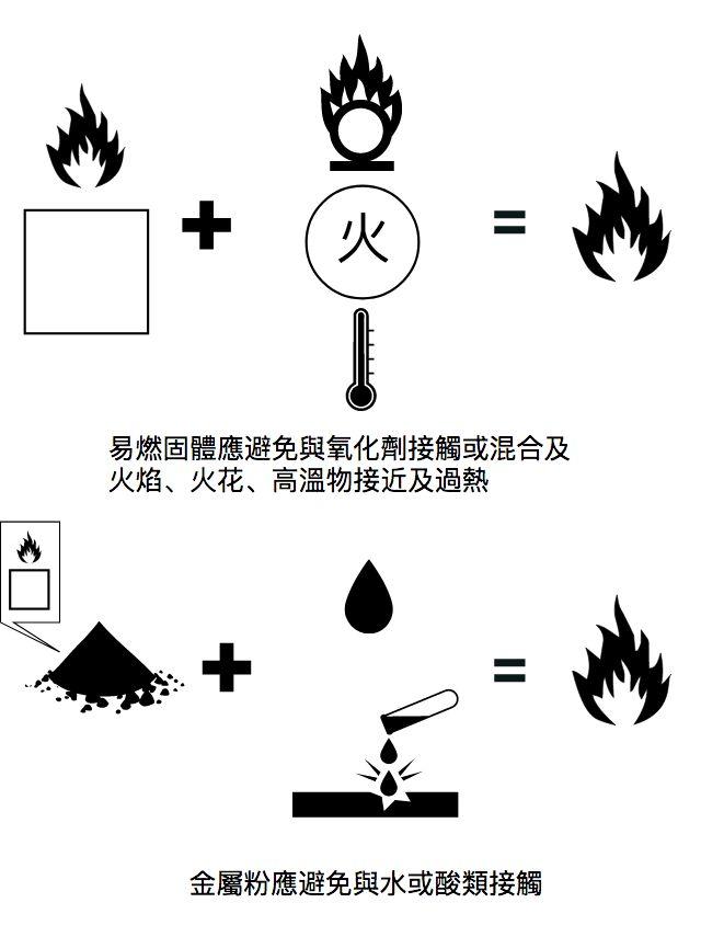 易燃固體注意事項