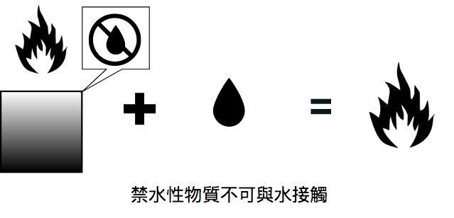 禁水性物質注意事項