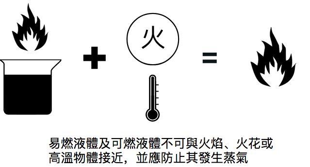 易燃液體及可燃液體注意事項