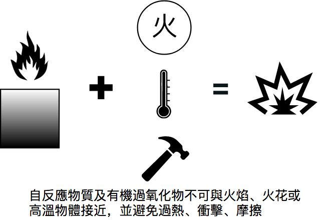 自反應物質及有機過氧化物注意事項