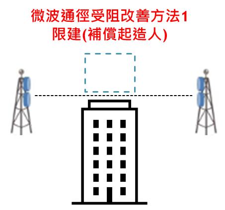 微波通徑受阻改善方法1