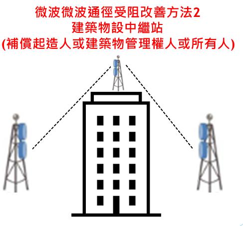 微波微波通徑受阻改善方法2