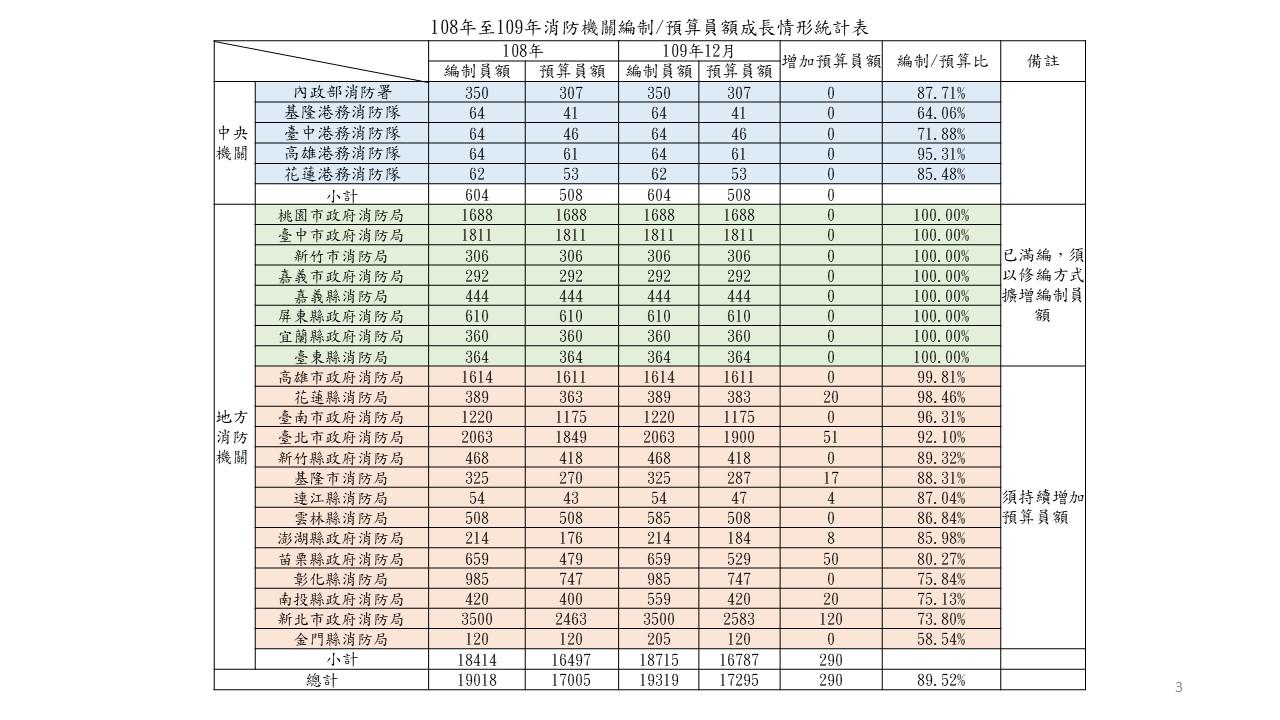 108-109年人力成長統計