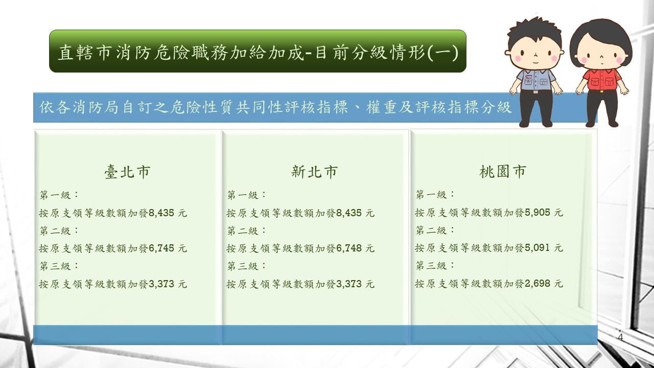 消防人員危險職務加給加成-目前分級情形(一)