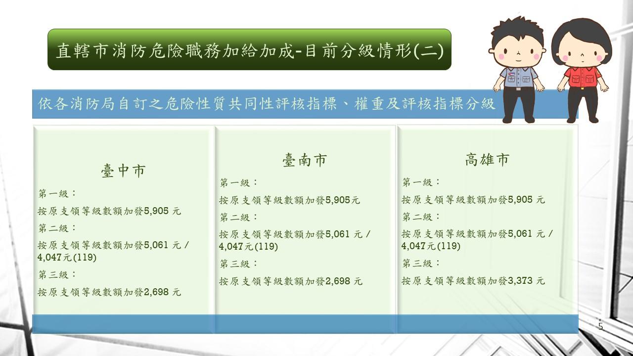 消防人員危險職務加給加成-目前分級情形(二)