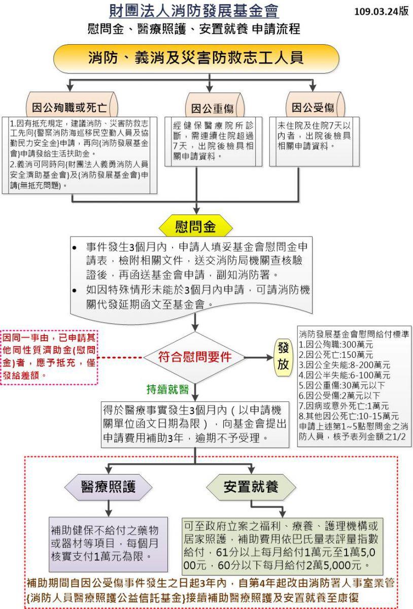 發展基金會申請流程