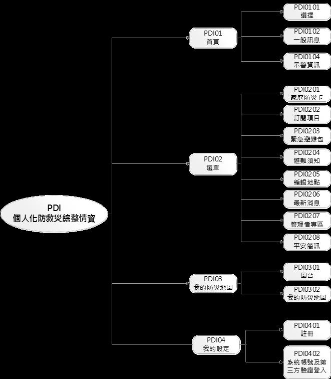 系統設計架構