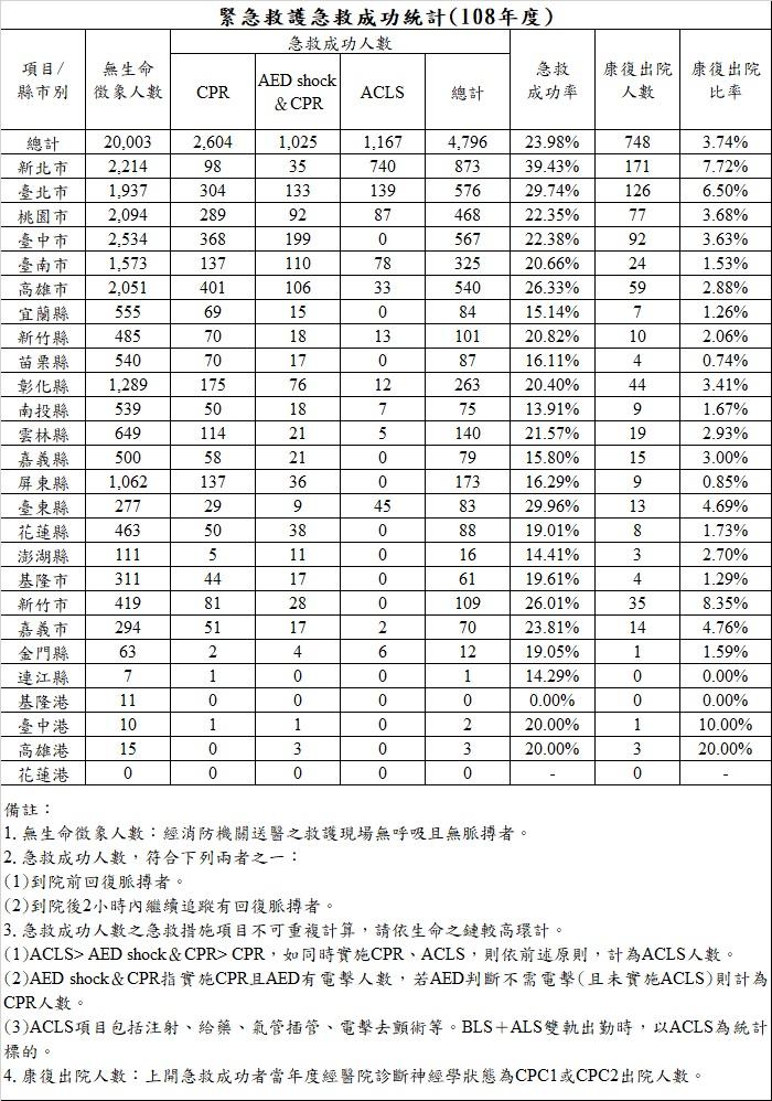 緊急救護急救成功統計(108年度)