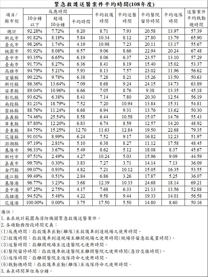 緊急救護送醫案件平均時間(108年度)