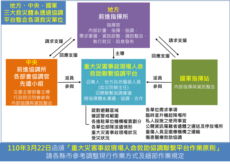 重大災害事故現場人命救助聯繫協調平台運作體系圖