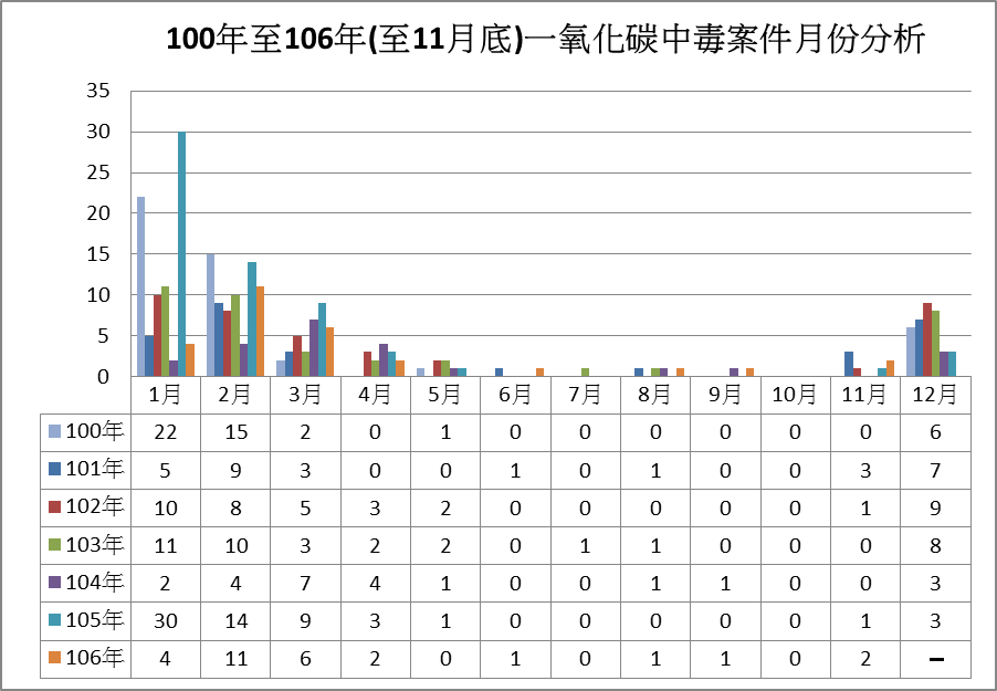 100年至106年一氧化碳中毒案件月份分析
