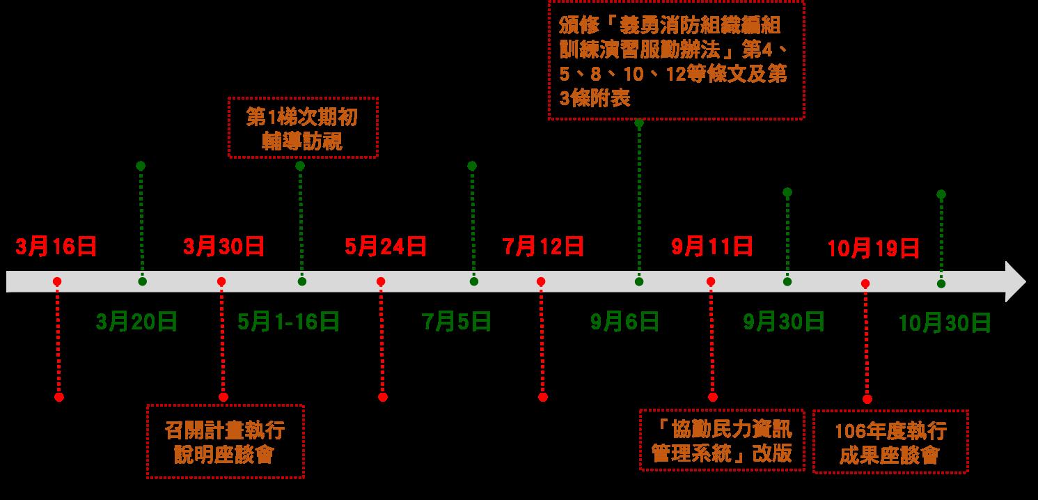 106年義消中程計畫辦理工作項目期程圖