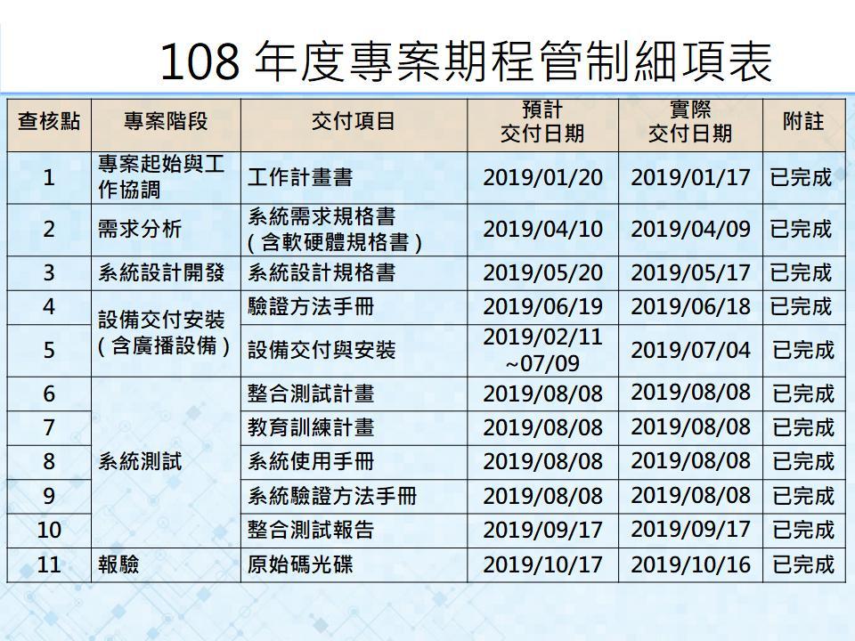 108年度專案期程管制細項表