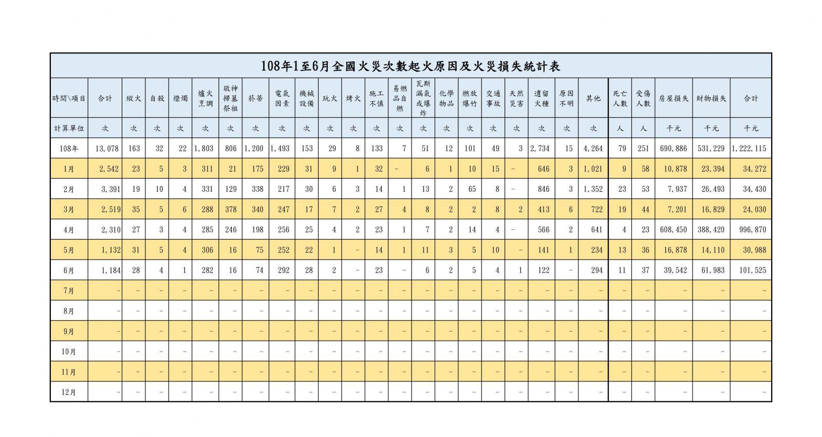 108年1至6月全國火災次數起火原因及火災損失統計表
