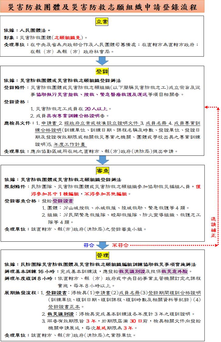 109.03.12災害防救團體及志願組織申請登錄流程圖