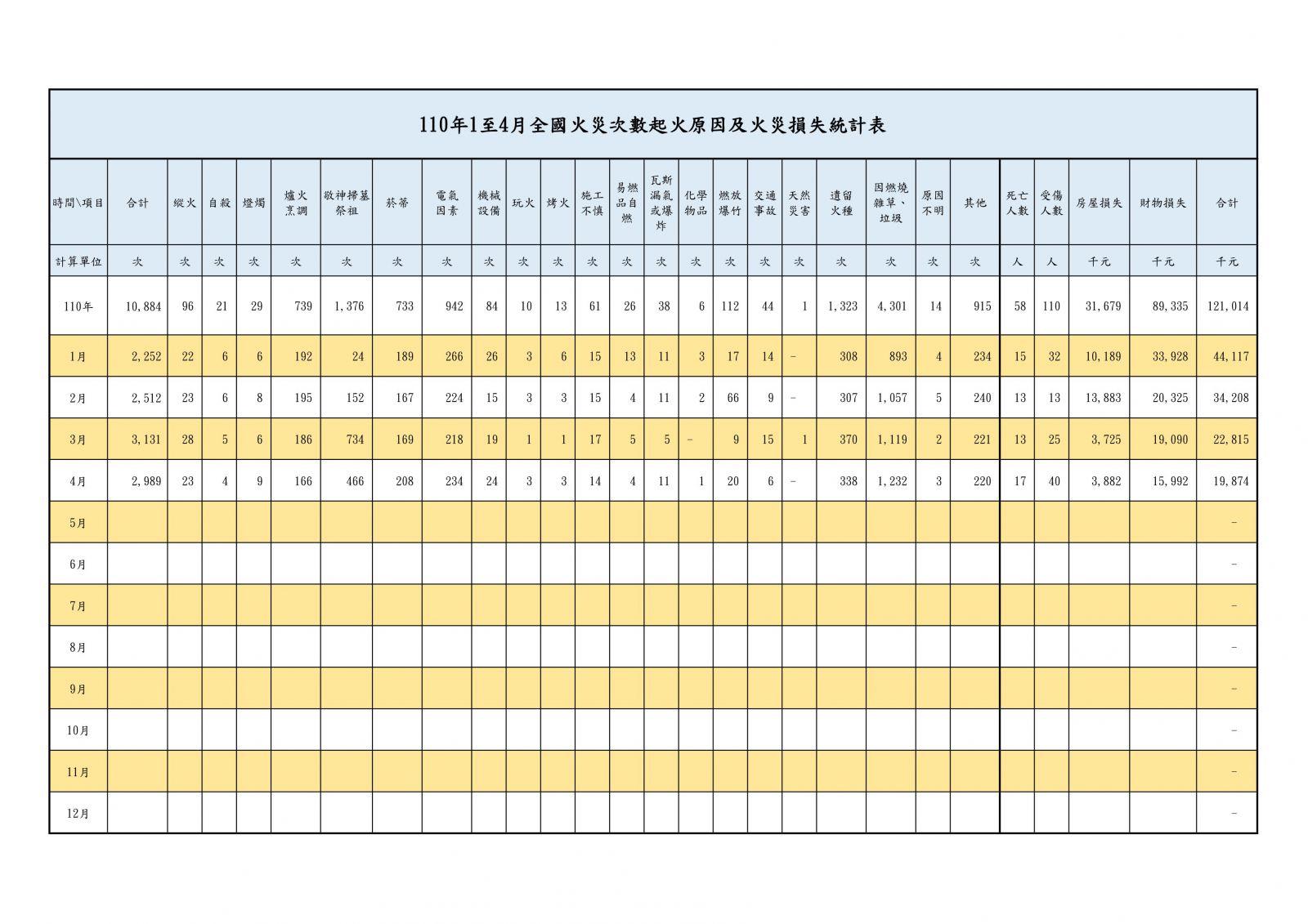 110年1至4月全國火災次數起火原因及火災損失統計表