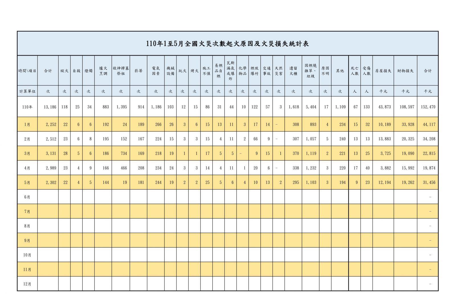 110年1至5月全國火災次數起火原因及火災損失統計表