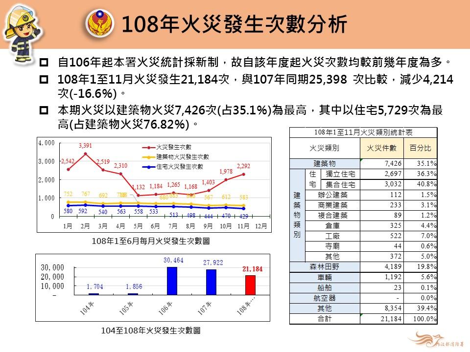 108年1-11月火災發生次數分析